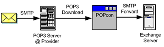 How email is routed when using POPcon